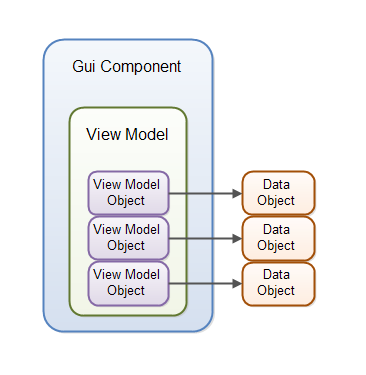 The data binding design of data bound GUI components in jqComponents.