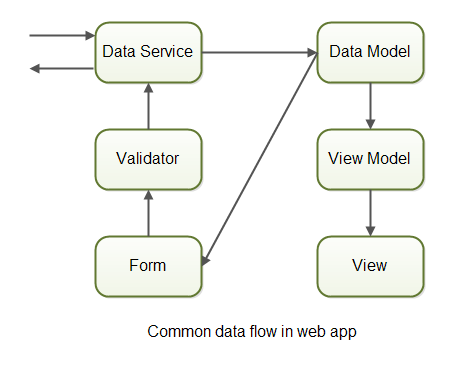 Normal data flow in web apps.