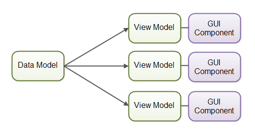 Multiple view models listening for changes on the same data model.
