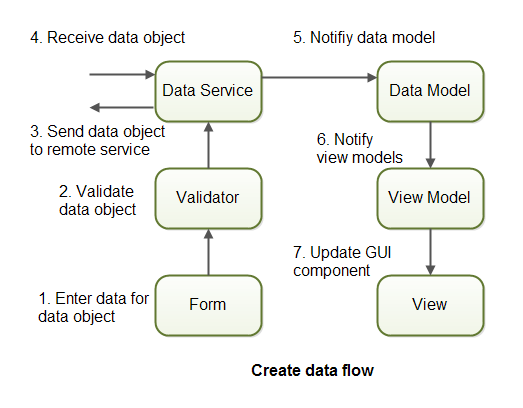 Create data flow