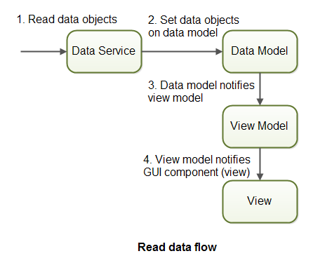 Read data flow