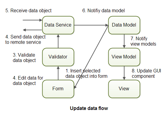 Update data flow